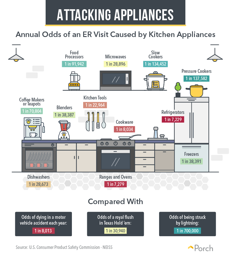 annual odds of an er visit caused by kitchen appliances